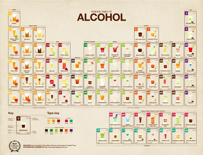 th_periodic-table-of-alcohol_52125c3245a7d.jpg